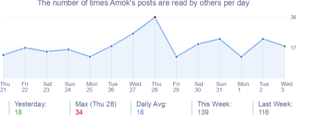 How many times Amok's posts are read daily