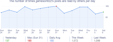How many times jjameson922's posts are read daily