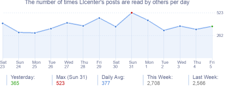 How many times LIcenter's posts are read daily