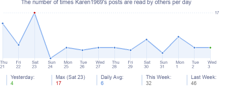How many times Karen1969's posts are read daily