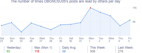 How many times DBGNCSU05's posts are read daily
