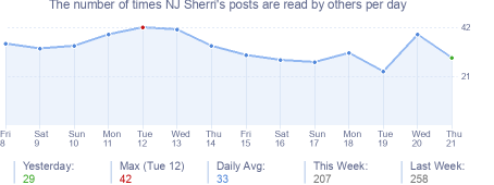 How many times NJ Sherri's posts are read daily
