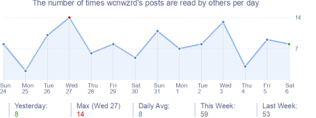 How many times wcnwzrd's posts are read daily