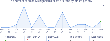 How many times Michigonian's posts are read daily