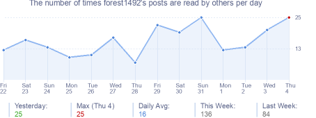 How many times forest1492's posts are read daily