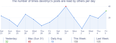 How many times davidnyc's posts are read daily
