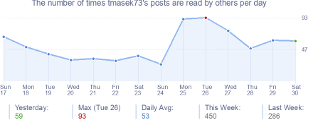 How many times tmasek73's posts are read daily