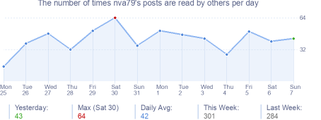 How many times nva79's posts are read daily