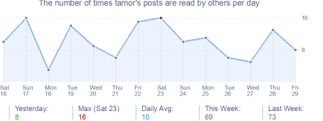 How many times tamor's posts are read daily