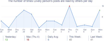 How many times Lovely person's posts are read daily