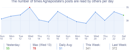 How many times Agnapostate's posts are read daily