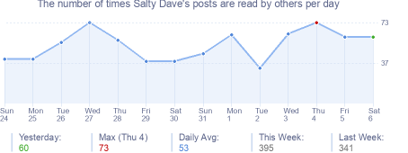 How many times Salty Dave's posts are read daily