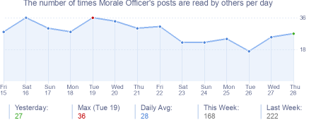 How many times Morale Officer's posts are read daily