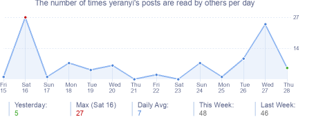 How many times yeranyi's posts are read daily