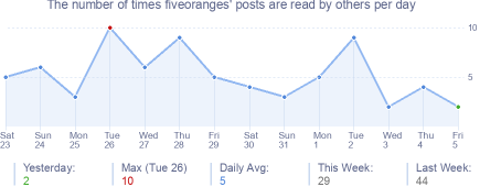 How many times fiveoranges's posts are read daily