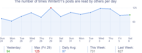 How many times Winter01's posts are read daily
