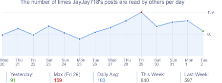 How many times JayJay718's posts are read daily