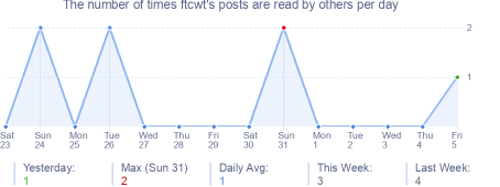 How many times ftcwt's posts are read daily