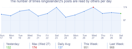 How many times longislander2's posts are read daily