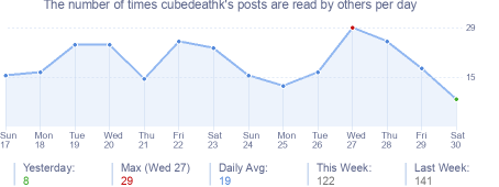 How many times cubedeathk's posts are read daily