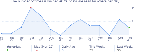 How many times rubycharlie07's posts are read daily