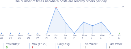 How many times narwhal's posts are read daily