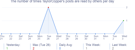 How many times TaylorCopper's posts are read daily