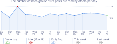 How many times grouse789's posts are read daily