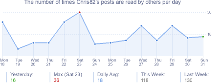 How many times Chris82's posts are read daily