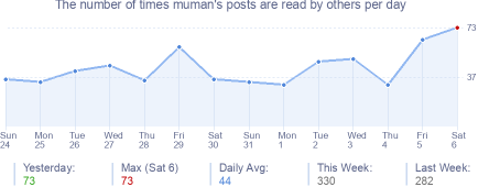How many times muman's posts are read daily