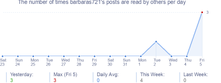 How many times barbaras721's posts are read daily
