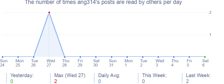 How many times ang314's posts are read daily