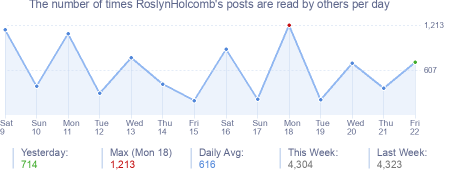 How many times RoslynHolcomb's posts are read daily