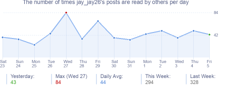 How many times jay_jay26's posts are read daily
