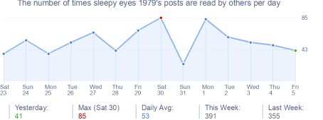 How many times sleepy eyes 1979's posts are read daily