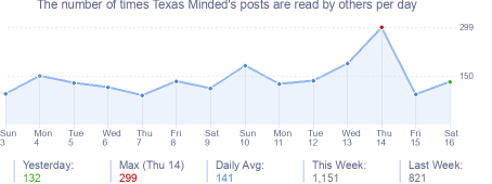 How many times Texas Minded's posts are read daily