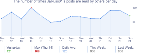 How many times JaRuss01's posts are read daily