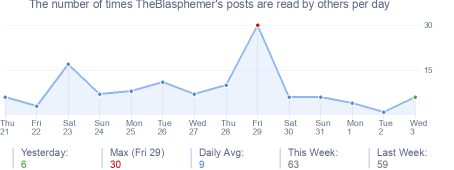 How many times TheBlasphemer's posts are read daily