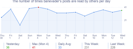 How many times banevader's posts are read daily