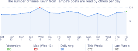 How many times Kevin from Tampa's posts are read daily