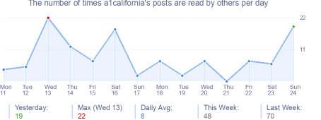 How many times a1california's posts are read daily