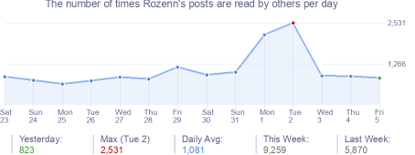 How many times Rozenn's posts are read daily