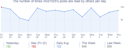How many times mcb1025's posts are read daily