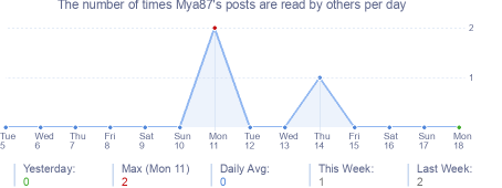 How many times Mya87's posts are read daily