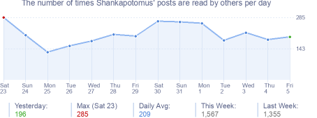 How many times Shankapotomus's posts are read daily