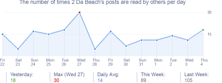 How many times 2 Da Beach's posts are read daily