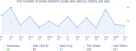 How many times lilybell's posts are read daily