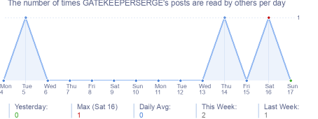 How many times GATEKEEPERSERGE's posts are read daily