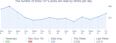 How many times TD*'s posts are read daily
