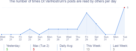 How many times Dr.VanNostrum's posts are read daily